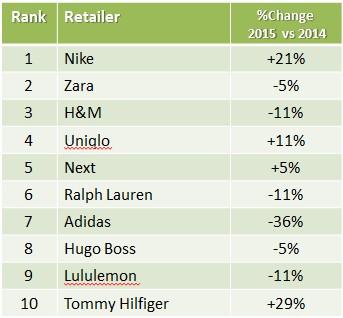 top retail brands top apparel retailers