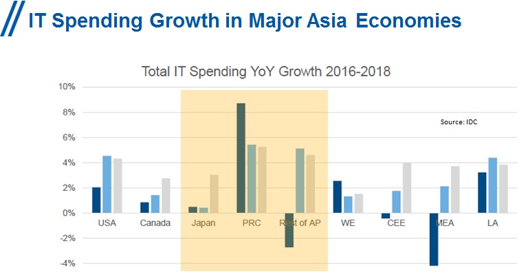 AsiaGlobalITspend