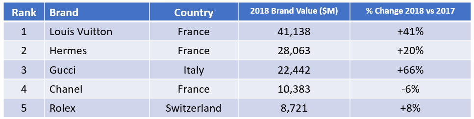 Brandz2018Top5Luxury