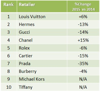 Top ten luxury brands
