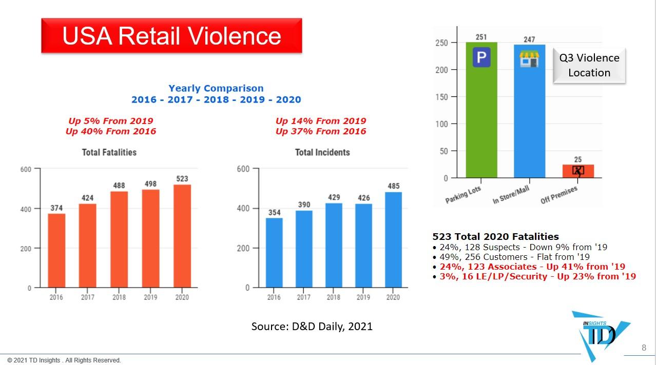 Retail Violence2