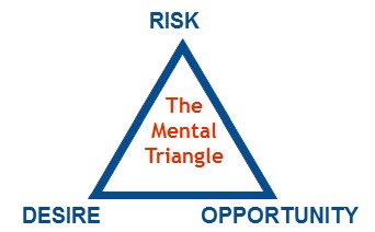 shrink mental triangle